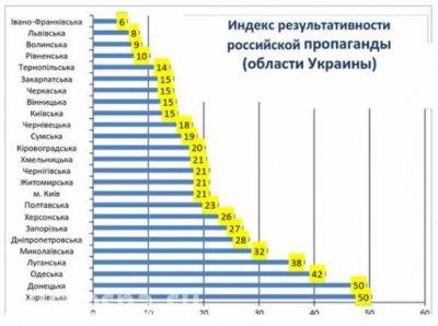 Соцопрос: в Харькове и Одессе те же настроения, что и на Донбассе